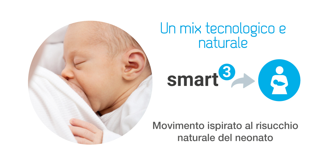 Tecnologia SMART